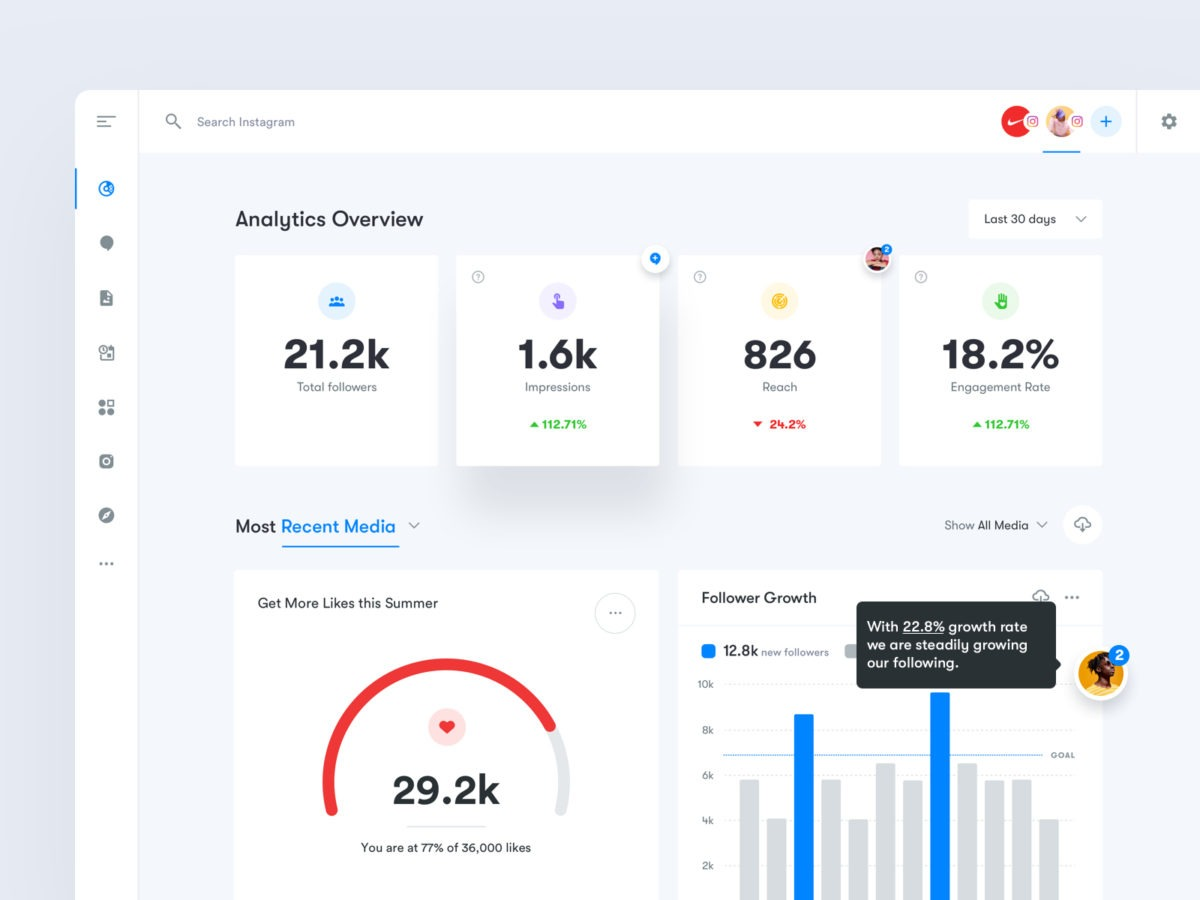 Best practices for designing and building a great KPI dashboard