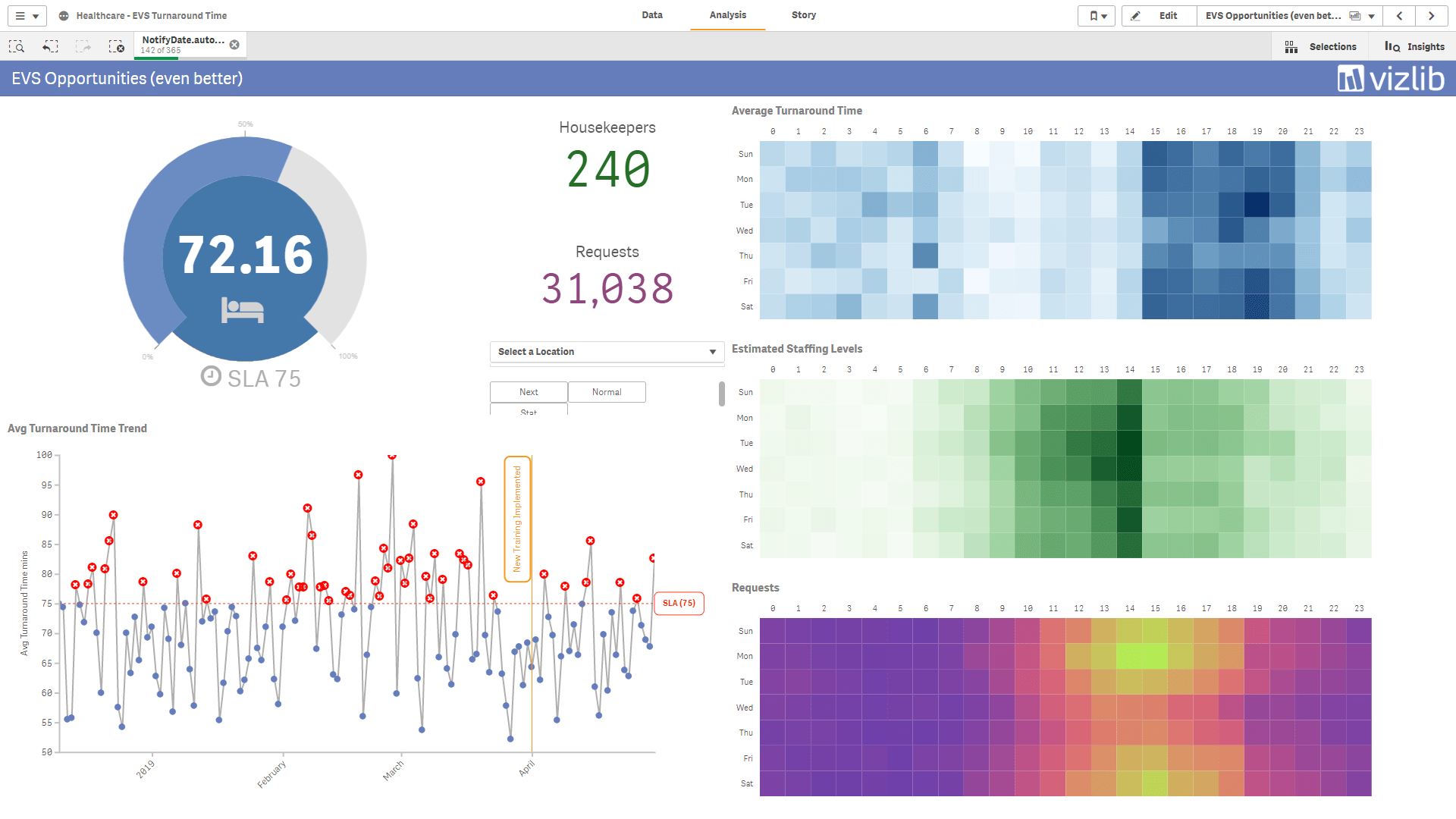 Easy to understand dataviz in QS