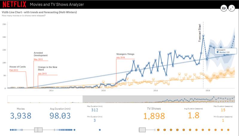 Vizlib Line Chart showing trends and forecasting