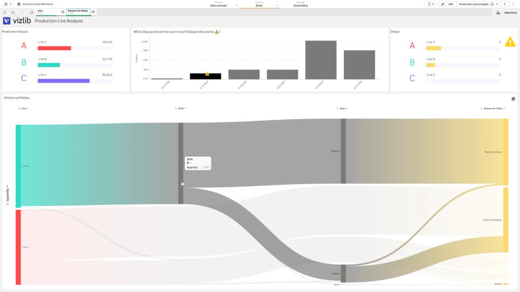 Powerful manufacturing analytics visuals in Qlik Sense