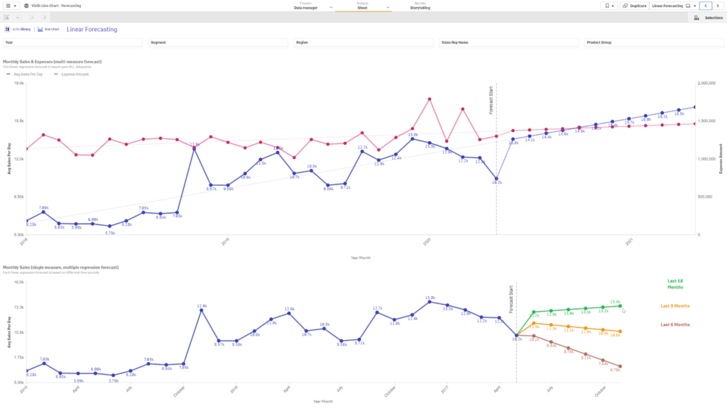 Intuitive advanced analytics in Qlik