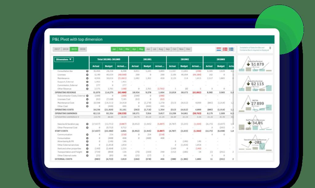 Compelling financial reporting in Qlik
