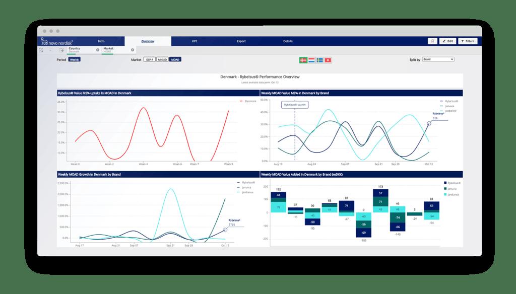 Pharma data visualisation in Qlik Sense