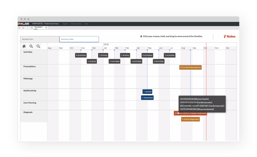 Supporting fast decision making in Qlik Sense