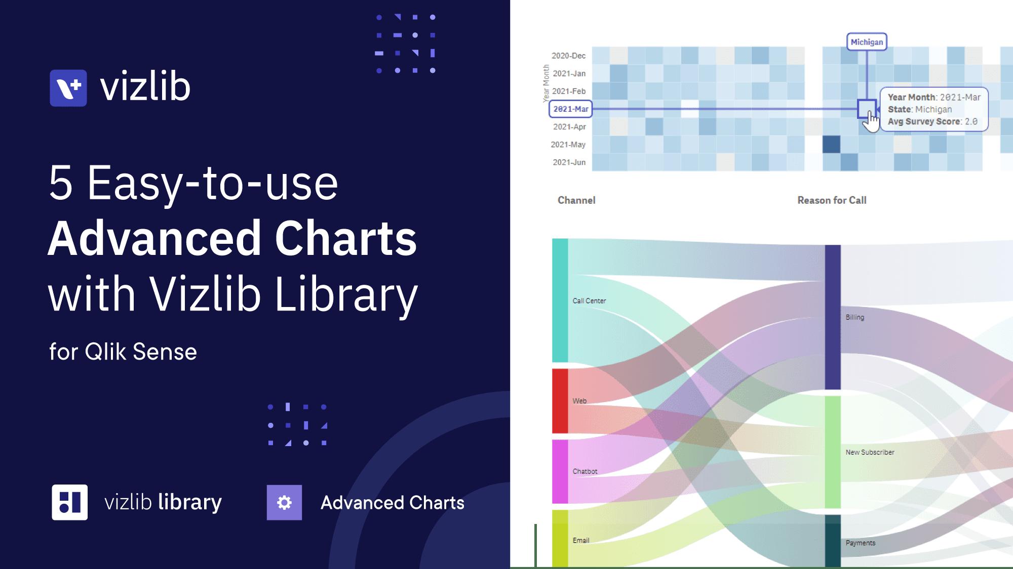 5 Easy-to-use Advanced Charts with Vizlib Library for Qlik Sense