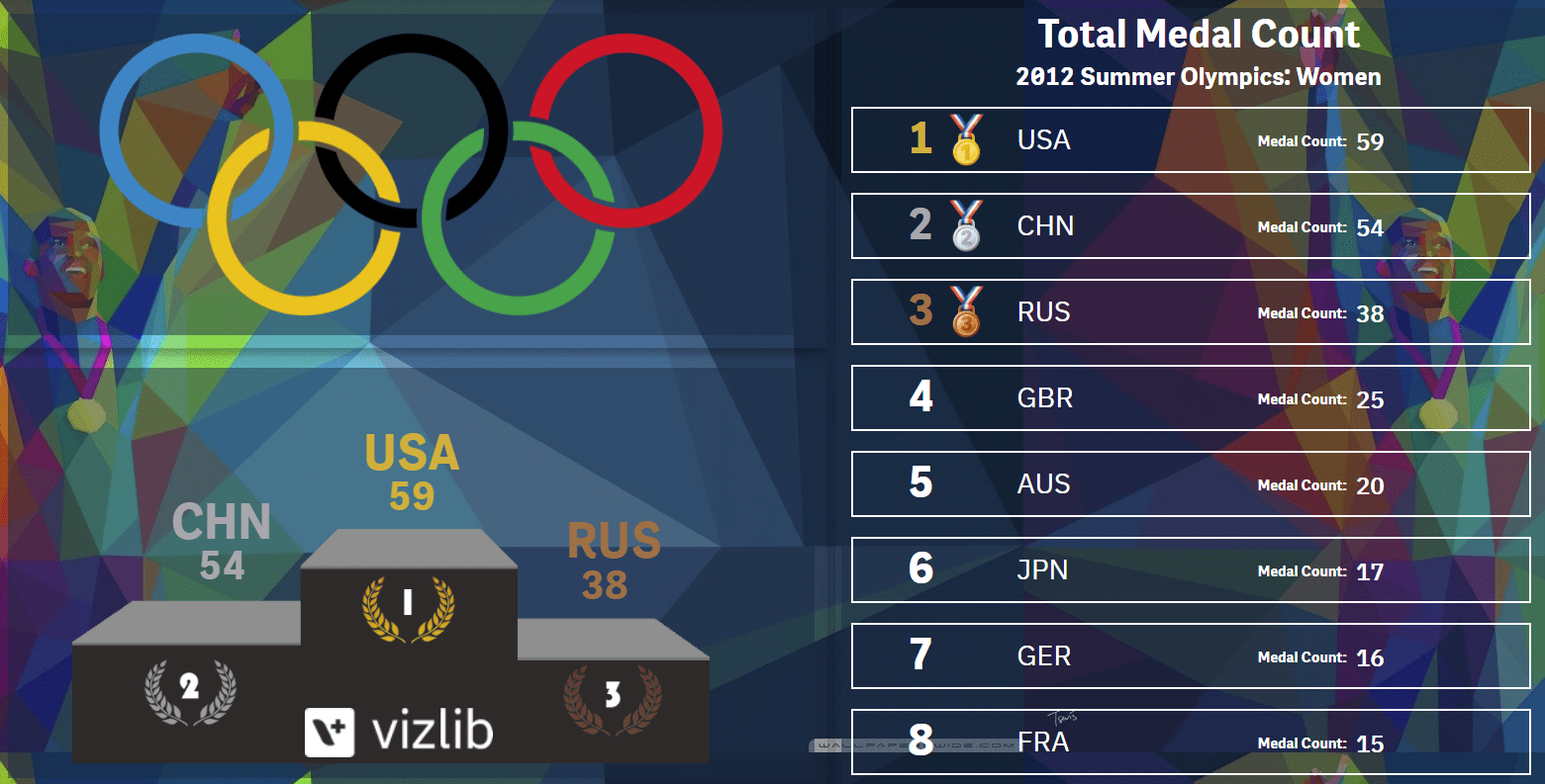 olympics demo app