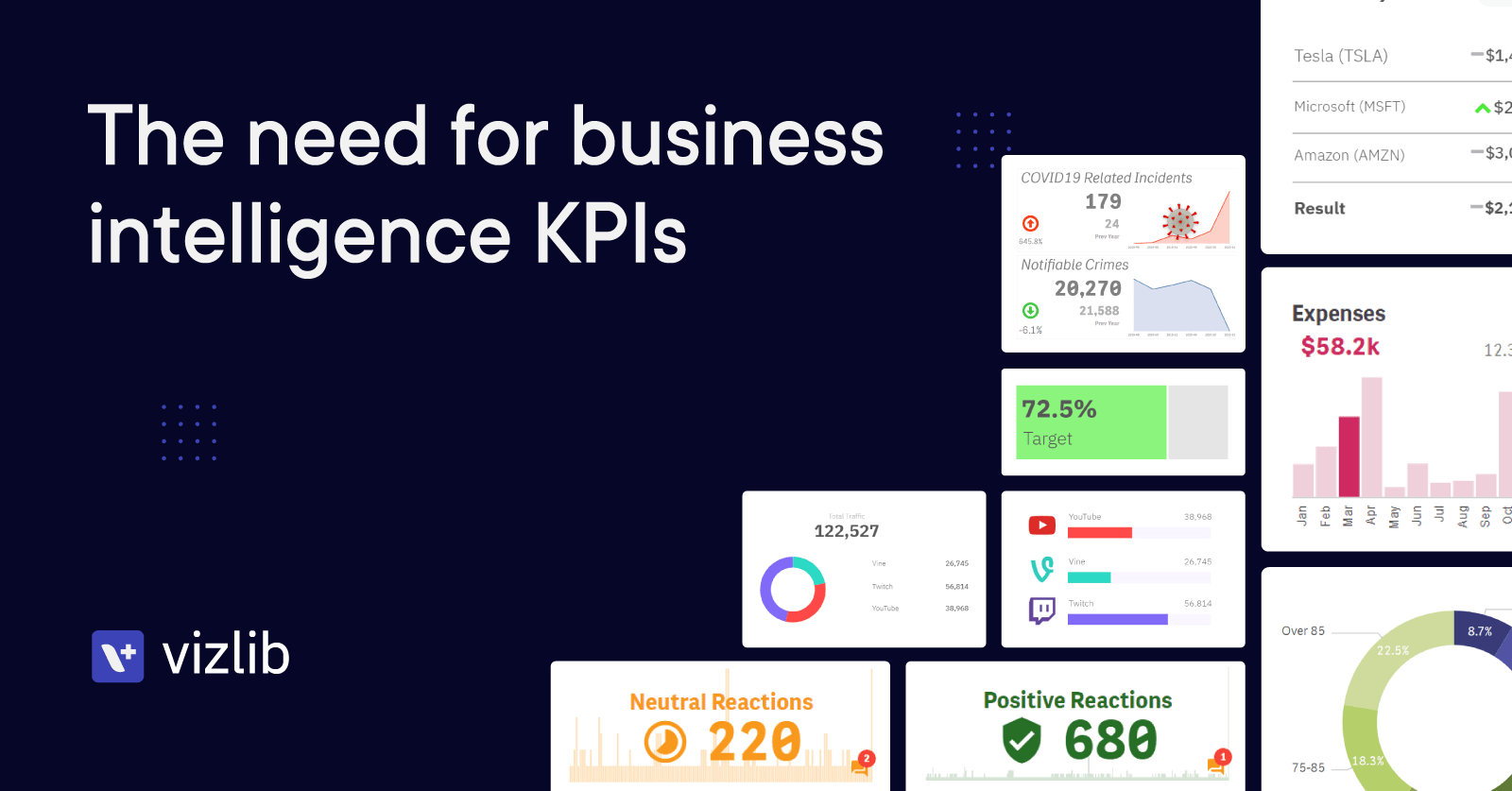 The need for business intelligence KPIs